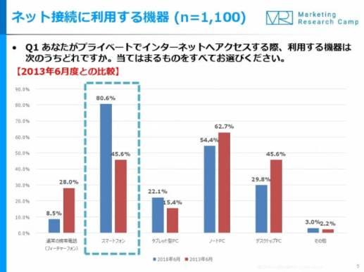 モバイル&ソーシャルメディア月次定点調査(2018年6月度)