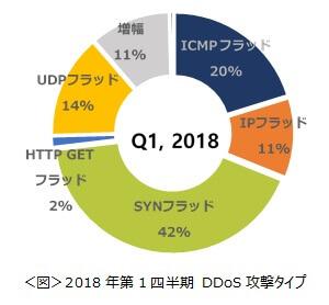 2018年第1四半期DDoS攻撃タイプ
