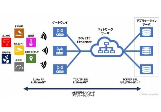 図:LoRaネットワーク概略図