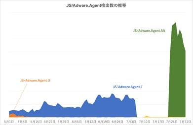 JS/Adware.Agent検出数の推移
