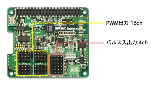 RPi-GP90