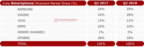 図1: インドのスマートフォン市場シェア ― 2018年第2四半期