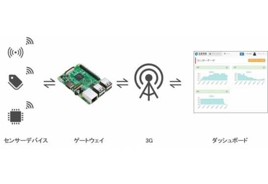 Raspberry Piで誰でも簡単にIoTが始められる!IoTゲートウェイ用ソフトウェアインストール済microSDカードの提供開始