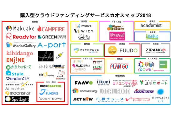 購入型クラウドファンディングサービスカオスマップ2018