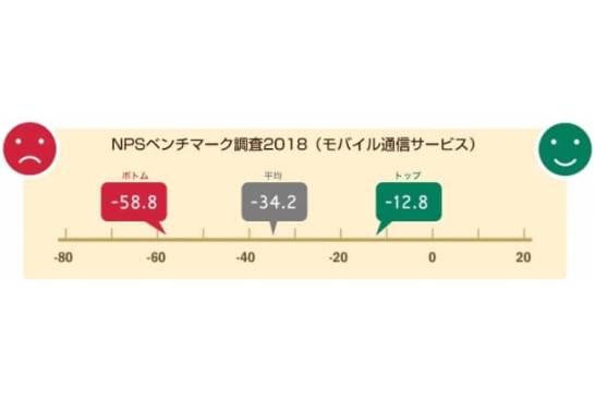 NTTコム オンライン、モバイル通信サービス業界を対象にしたNPS®ベンチマーク調査2018の結果を発表