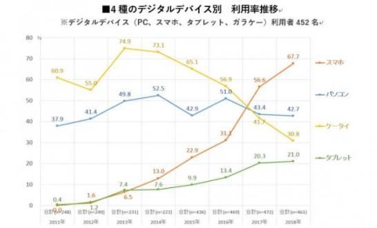 デジタルデバイス別、利用率推移