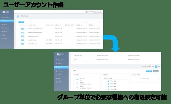 ユーザー管理のイメージ