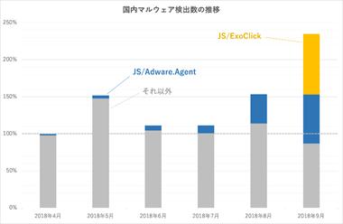 国内マルウェア検出数の推移(JS/ExoClick、JS/Adware.Agentおよびそれ以外を区別)        ※ 2018年4月の全検出数を100%として比較