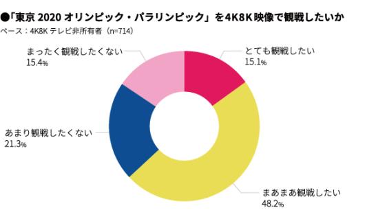 東京2020オリンピック・パラリンピック、「自宅の4K8Kテレビで観戦したい」か?