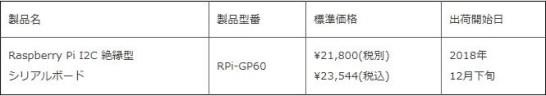 RPi-GP60