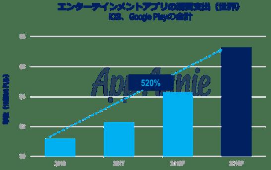 エンターテインメントアプリの消費支出