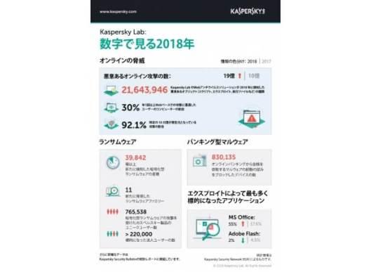 <Kaspersky Security Bulletin-3:数字で振り返る2018年のサイバー脅威>新たなバックドア型マルウェアが40%以上増加