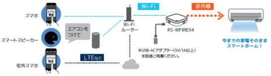 RS-WFIREX4 - システム構成