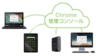 Acer Chromebox 「CXI3-F38P」