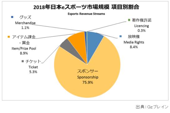 2018年日本eスポーツ市場の75.9%を「スポンサー」が占める