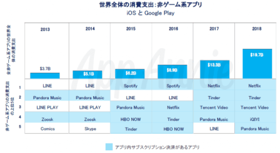 非ゲーム系アプリの世界全体の消費支出