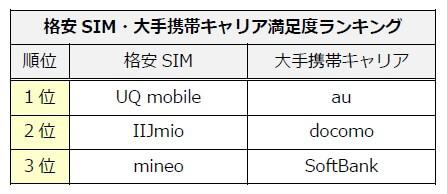 【格安SIM・大手携帯キャリア】満足度ランキング・利用実態