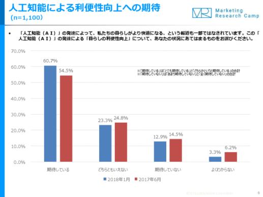 約6割が、AIによる「暮らしの利便性向上」を期待