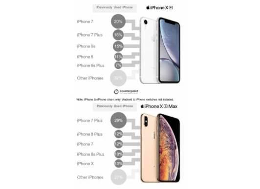 2019年2月にアメリカで最も売れたスマートフォンは、Apple の iPhone XR なんだって!