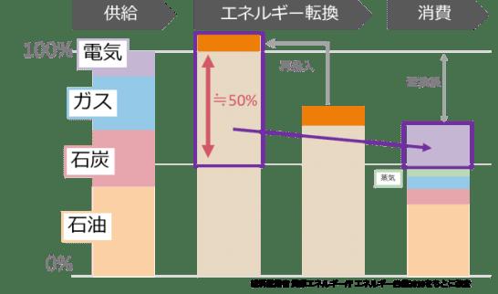 電力エネルギーと輸入エネルギーの関係