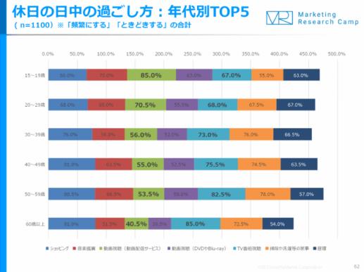 動画&動画広告 月次定点調査(2019年5月度)
