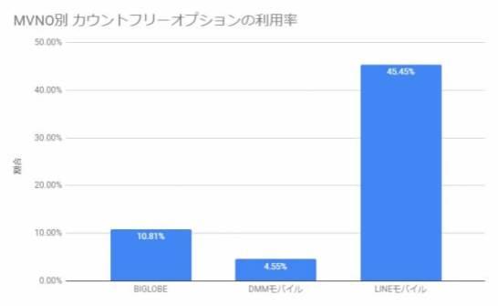 「カウントフリー」を利用している人のMVNO別の利用率