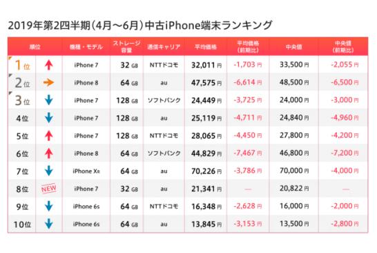 iPhone 中古端末ランキング