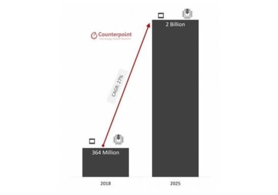 図1: 世界のeSIM(*) ベースの機器の出荷 2018年と2025年の比較