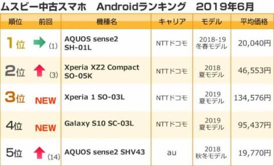 ムスビー/2019年6月の中古スマホ取引数ランキング(Android)