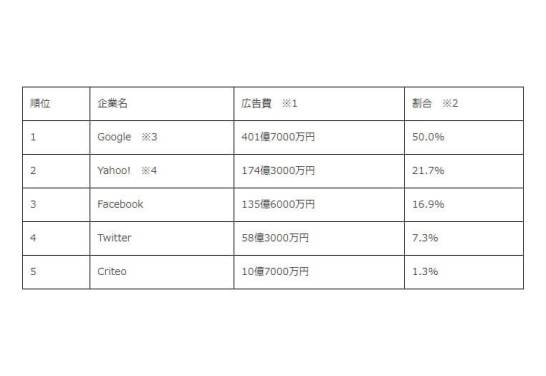 インターネット上の広告 - トップ5社のランキング