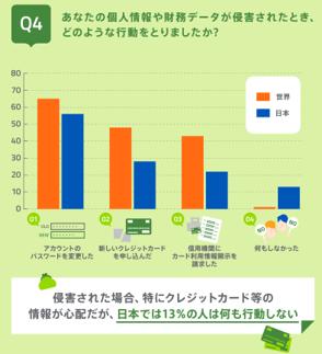 世界と日本を比較したフィッシング詐欺に関するの意識調査を発表 - ウェブルート
