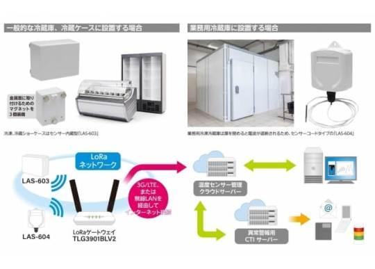 LoRa 対応冷蔵庫温度管理システム「LASシリーズ」を発売開始