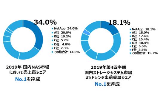 国内外付型ストレージシステム市場2019年NAS売上高・2019年第4四半期ミッドレンジ出荷容量