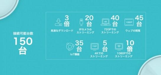 最大接続台数は150台以上