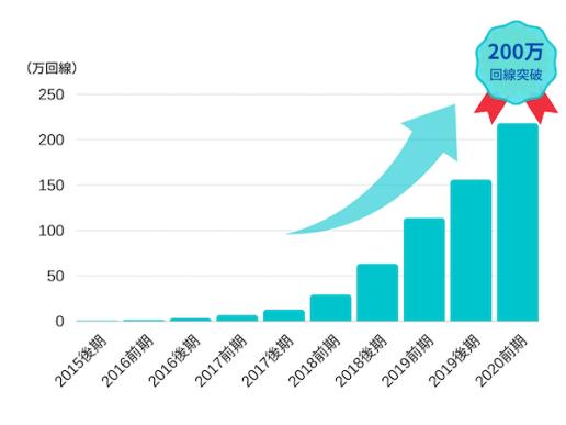 SORACOM Airの「IoT契約回線数」が、200万回線を突破!!