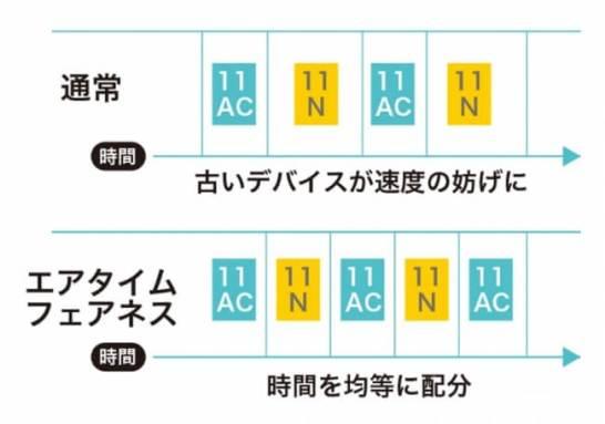 MU-MIMO ルーター 「Archer C80」(想定販売価格: 税抜5,400円)