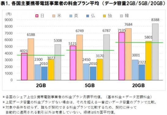 スマートフォン料金の海外比較