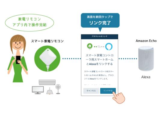スマート家電リモコン「RS-WFIREX4」Amazon Alexaとの連携がアプリ間アカウントリンクでより簡単に