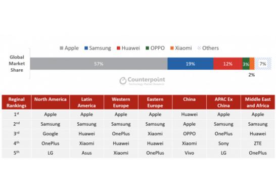 図1: 高級機セグメント市場シェア(出荷ベース)地域別メーカーランキング 2020年第1四半期