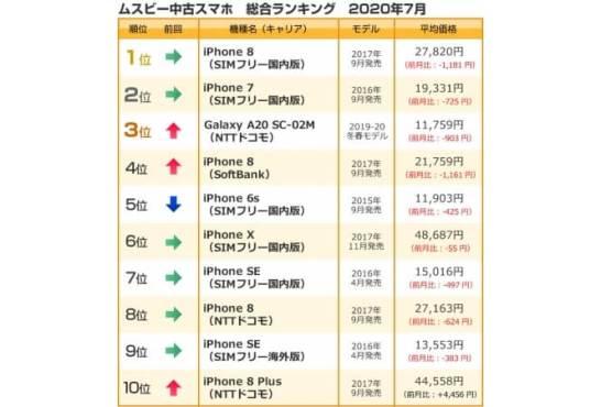 中古スマホ取引数ランキング(総合) - ムスビー