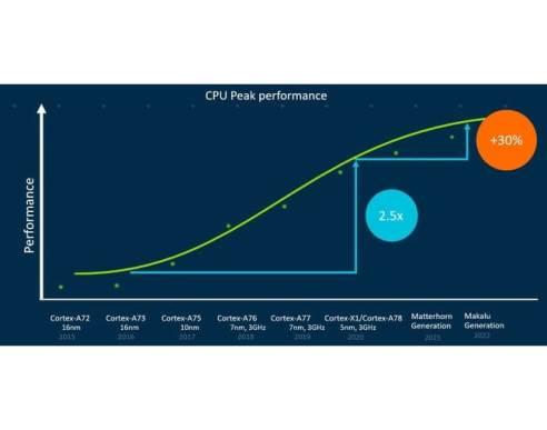 Arm、パフォーマンスとセキュリティの限界を突破し64ビットのコンピューティングパワーを最大限に引き出す、CPUの最新ロードマップを公開