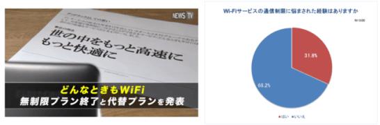 """Wi-Fiの課題について実態調査。Wi-Fi利用者の約半数が不満!およそ3人に1人が""""速度制限""""経験あり"""