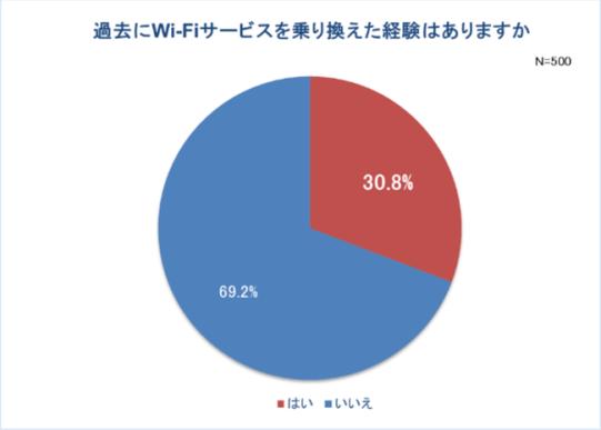 Wi-Fi乗り換え経験者はおよそ3人に1人