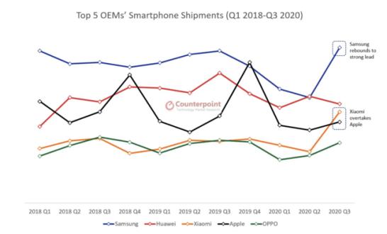 2018年Q1から2020年Q3の期間中におけるスマートフォンOEMメーカートップ5の出荷台数の推移