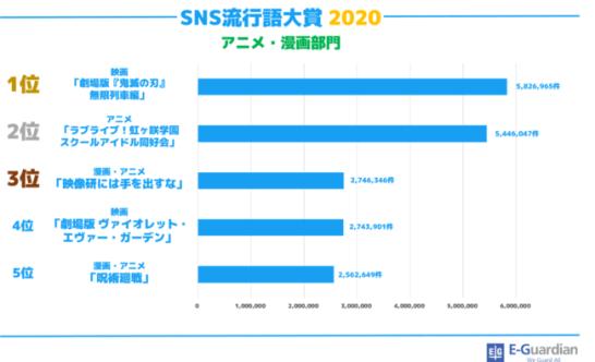SNS流行語大賞2020