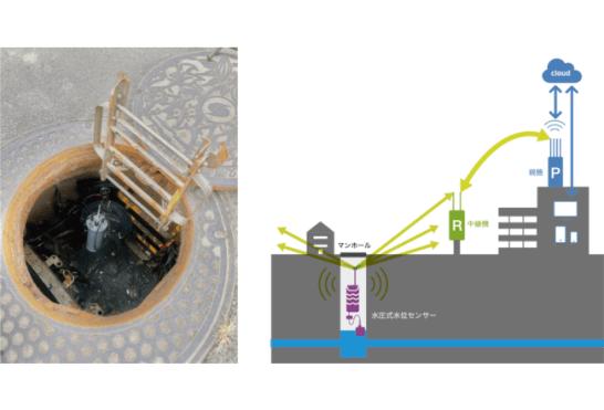 マンホール内の水位情報をLPWA無線によりクラウドへアップロードすることに成功