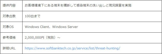 Microsoft Defender for Endpoint向けスレットハンティングサービス