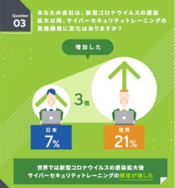 世界では新型コロナウィルスの感染拡大後、サイバーセキュリティトレーニングの頻度増加(日本は他国のわずか3分の1に留まる)