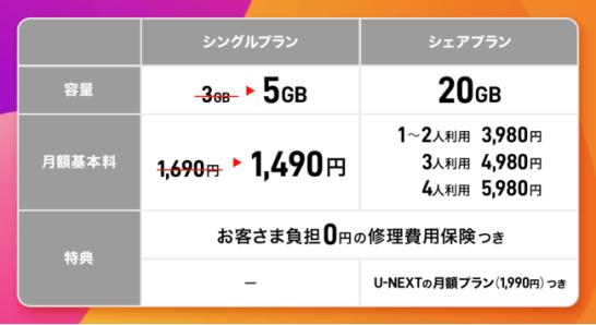 『y.u mobile』 3/1~10,000円キャッシュバックキャンペーンを開始