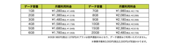 格安携帯キャリア『X-mobile』が新料金プラン『シン・プラン』を発表 月額1,280円〜、1GB単位で細かくカスタマイズが可能なプランを提供いたします